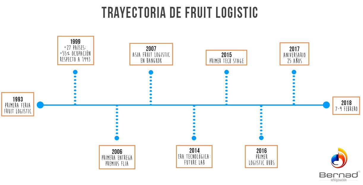 time lline fruit logistica